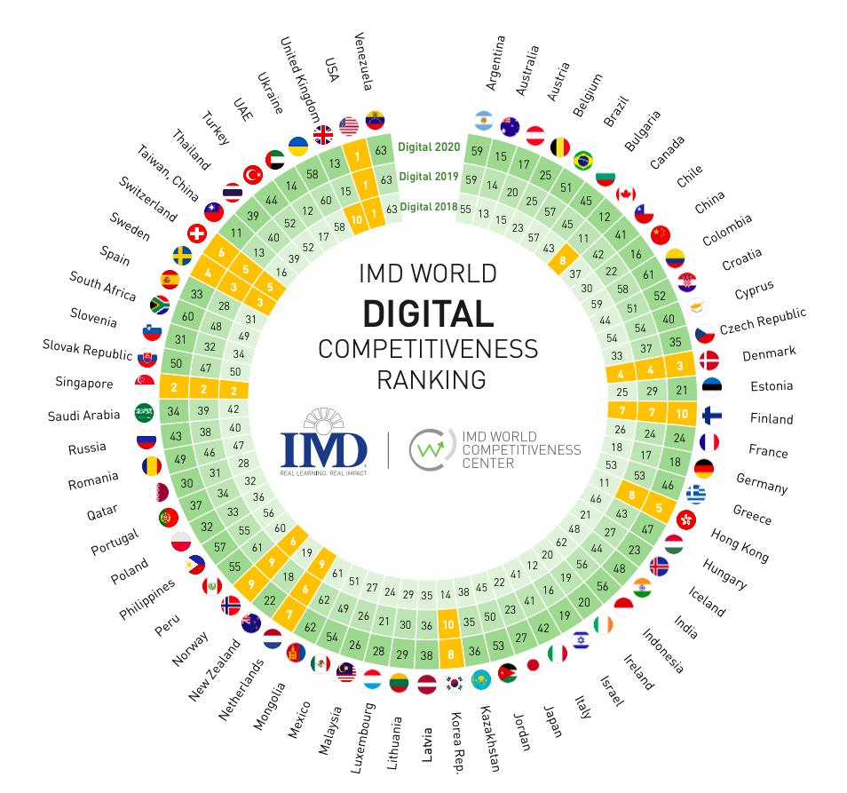 imd world digital numeri della trasformazione digitale
