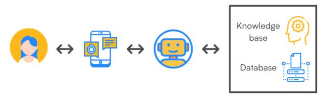 infografica chatbot